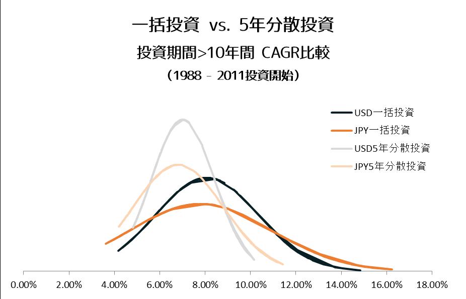 投資期間10年以上CAGR分布