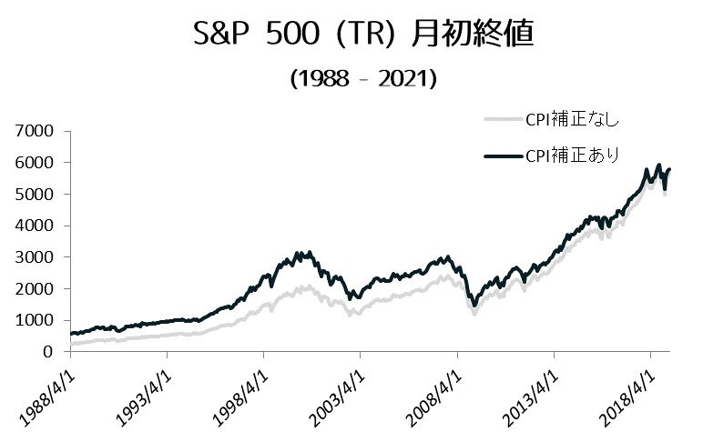 S&P500 (TR) Historical Chart