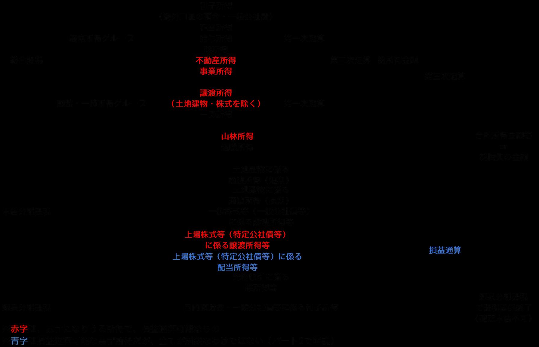 所得税概念図